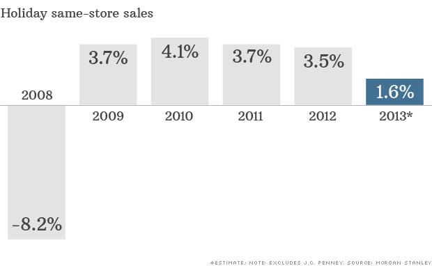 same store sales 111113