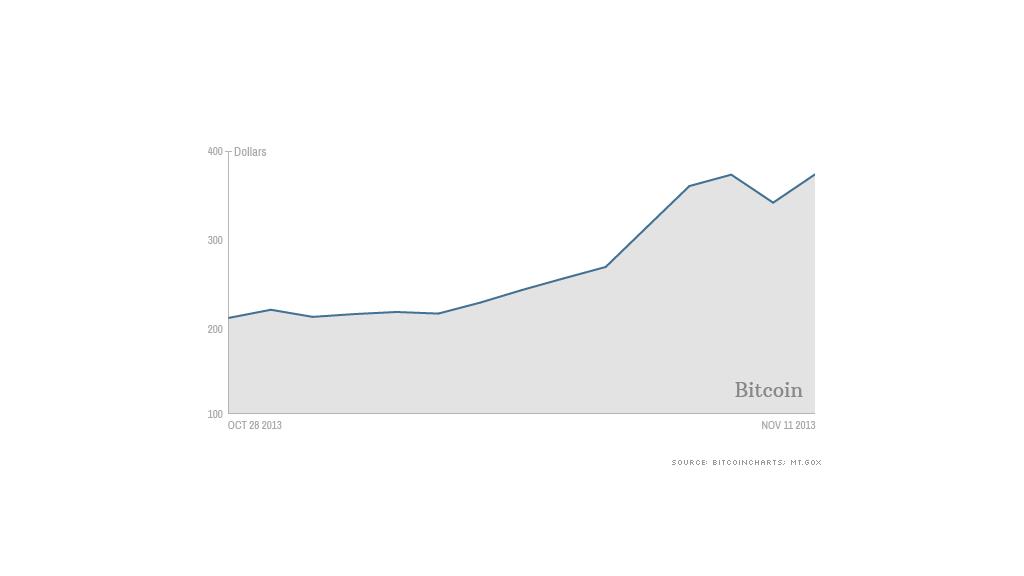 bitcoin price 111113