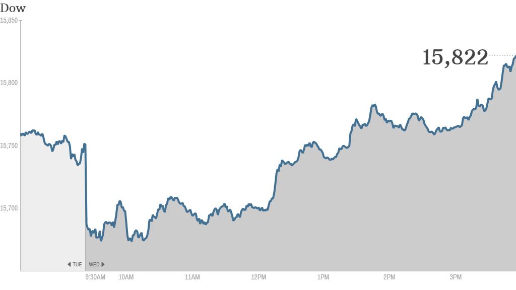 Dow 420