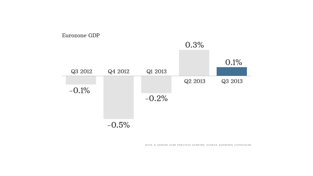 eurozone gdp data 111413