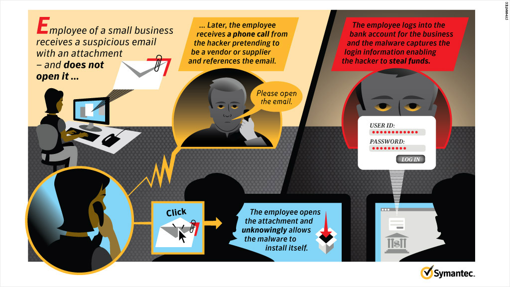 cyber attacks symantec
