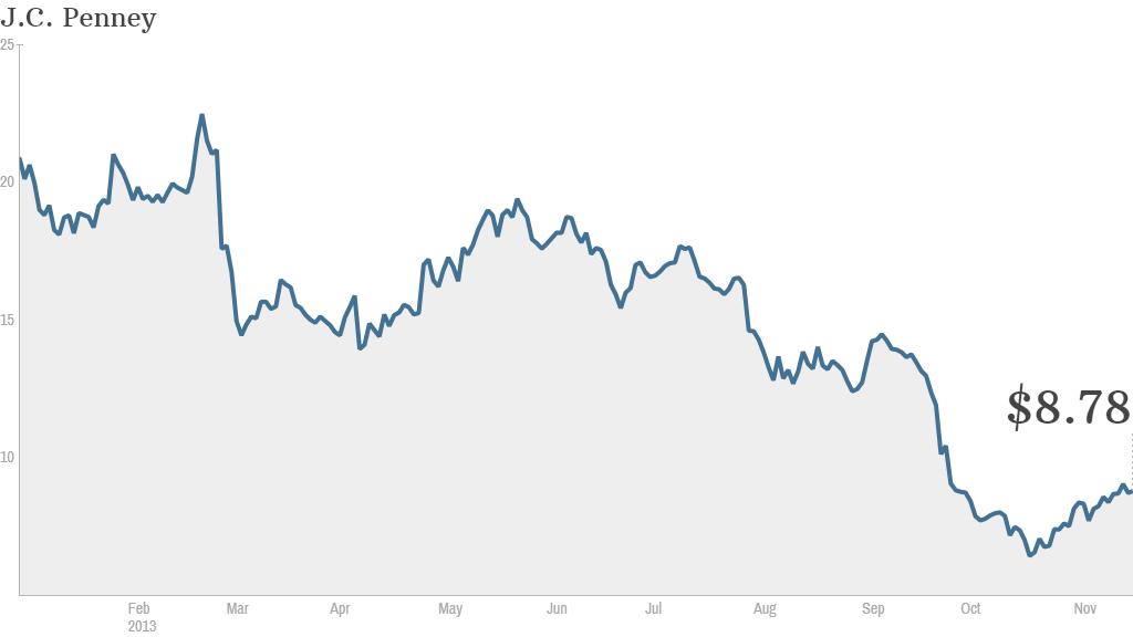 JCP stock chart