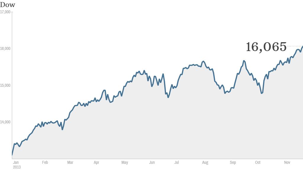 dow, stock market