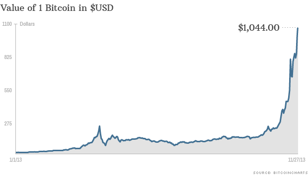 USD to Bitcoin Currency Conversion