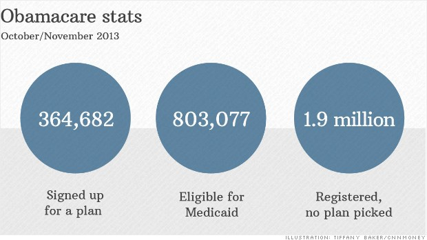 Obamacare sign-ups hit 365,000, but there's a long way to go