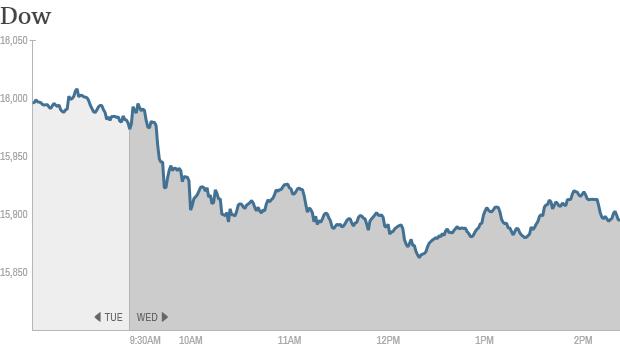 Dow 240