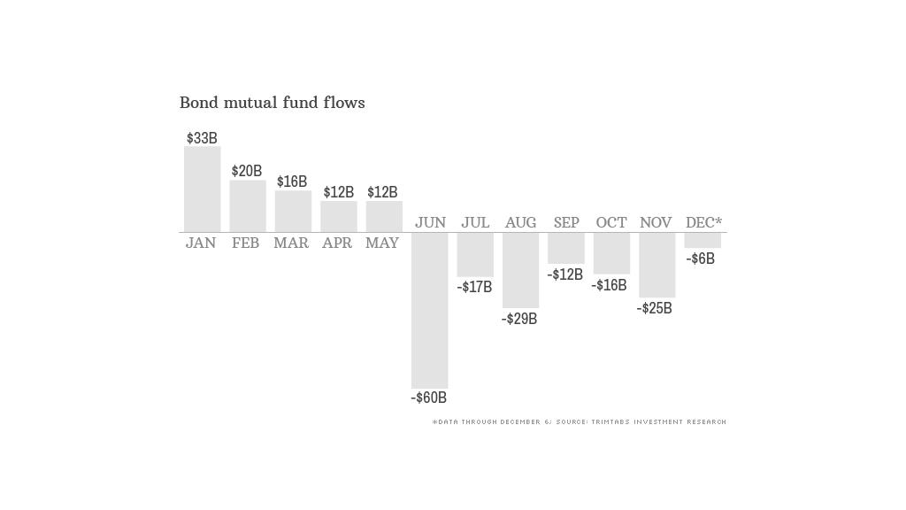 bond flows 121213