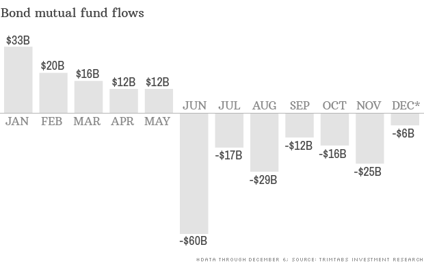 Worst year in history for bond funds