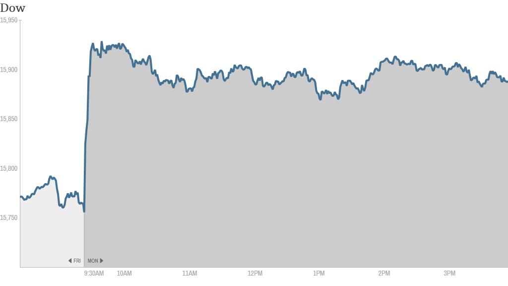 u.s stocks, dow