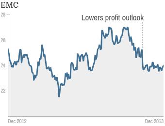 worst stocks emc