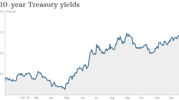 treasury yields ytd friday