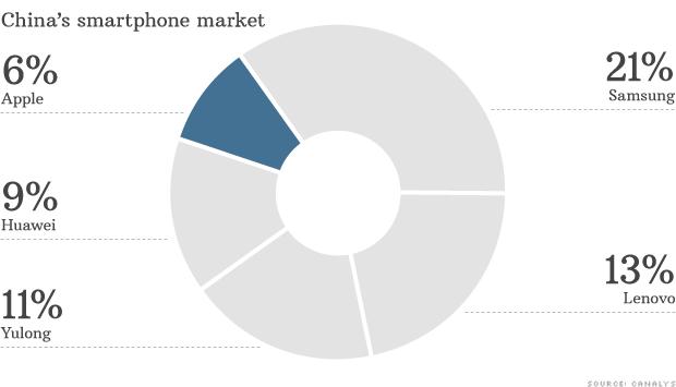 chart china smartphone market