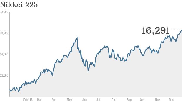 Nikkei 225 2013