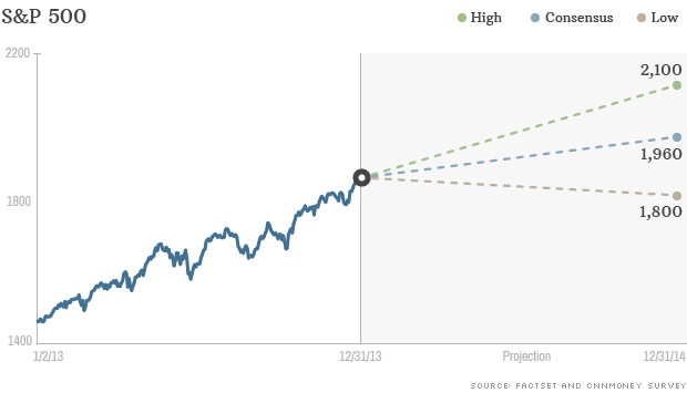 sp500 projections 2014