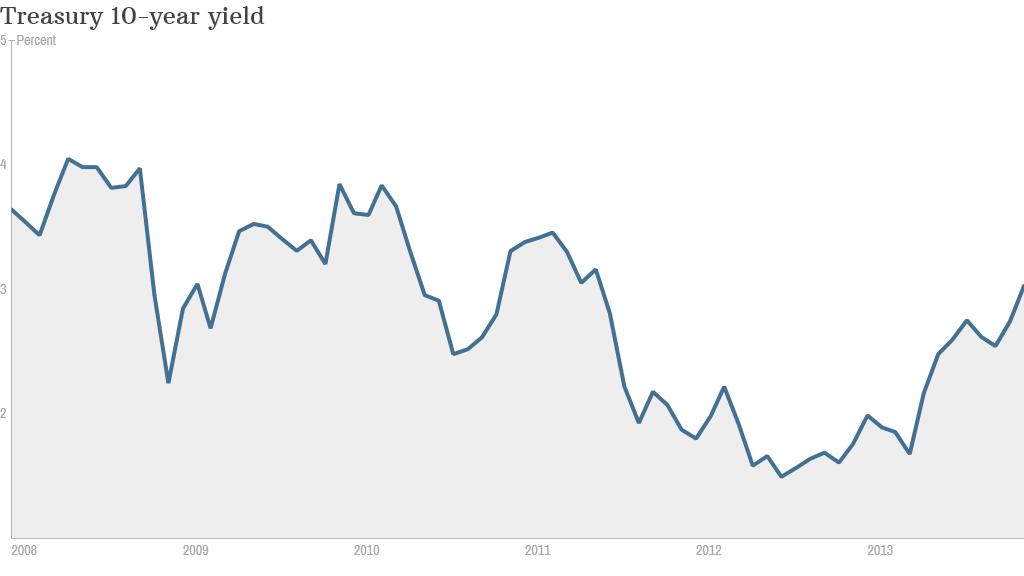 Treasury 10 year yield
