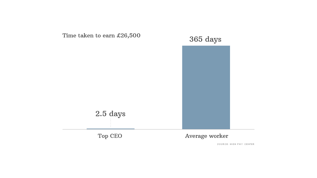 uk pay gap