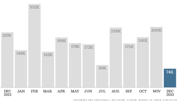 monthly jobs december 2013