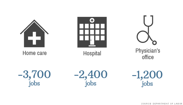 health care jobs lost