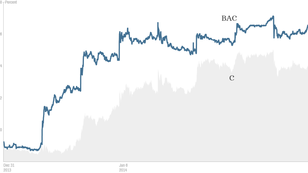 BAC and C YTD