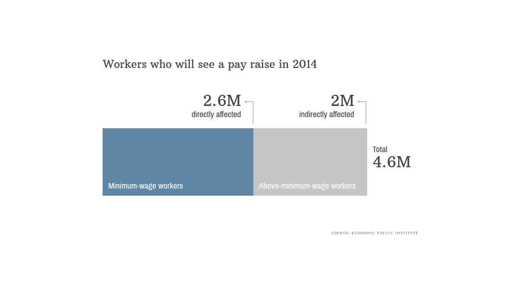 workers pay raise