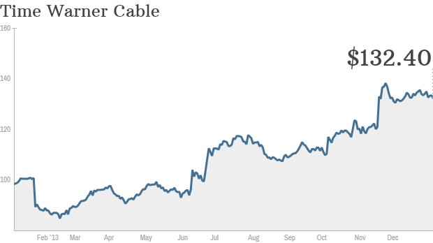Time Warner Cable stock chart