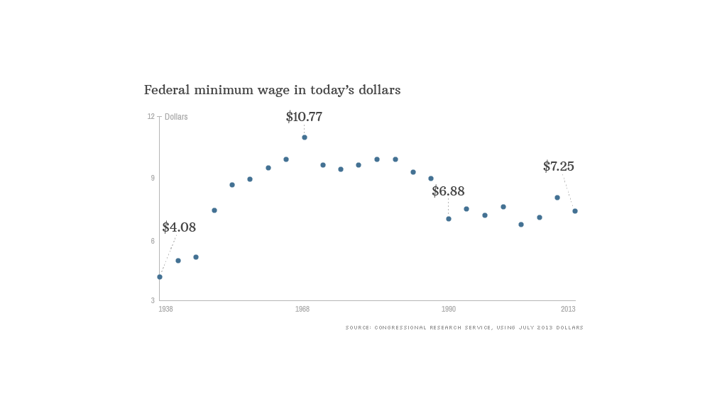 minimum wage today