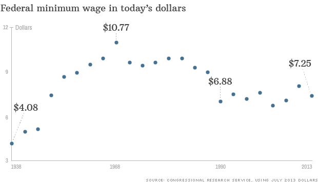 minimum wage today