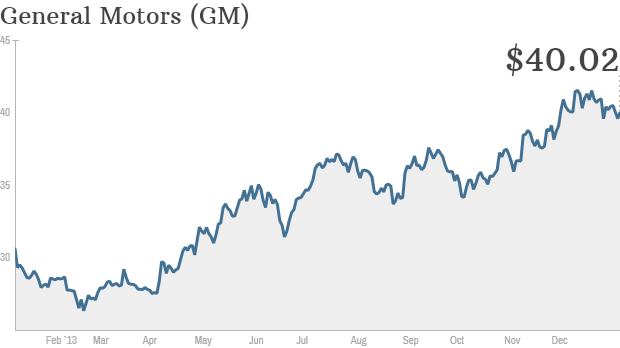 general motors stock 1 year