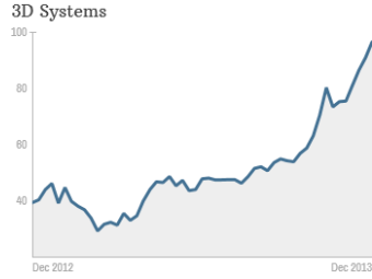 3D Systems stock pick