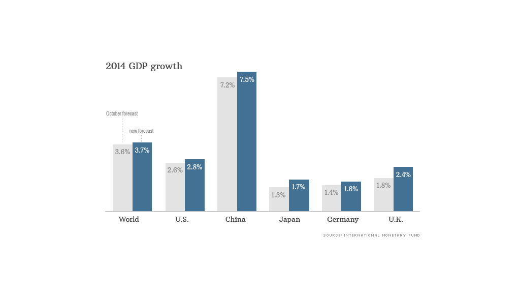 2014 gdp growth