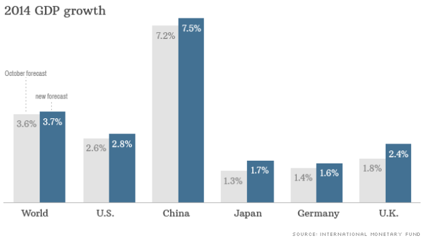 2014 gdp growth