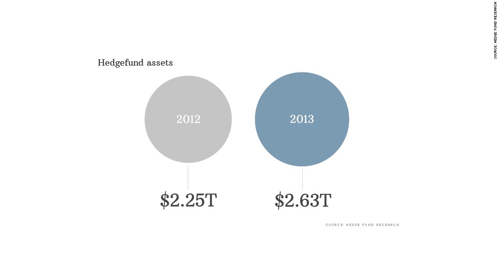 hedgefund assets
