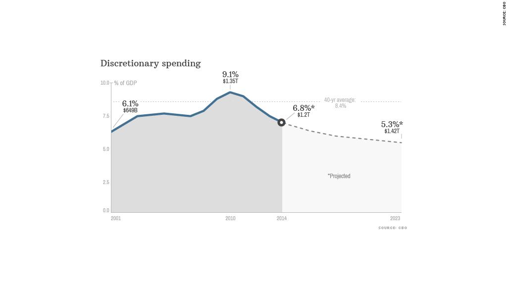 percentage of GDP