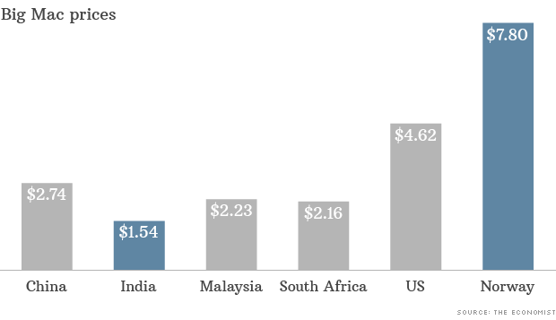 big mac prices worldwide