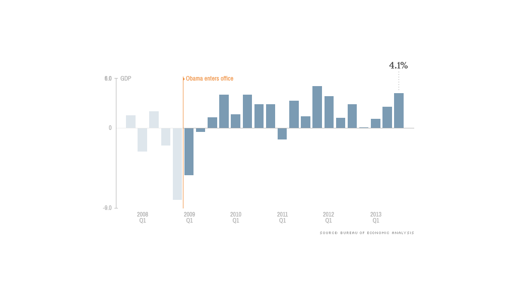 obama economy gdp