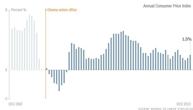 obama economy inflation