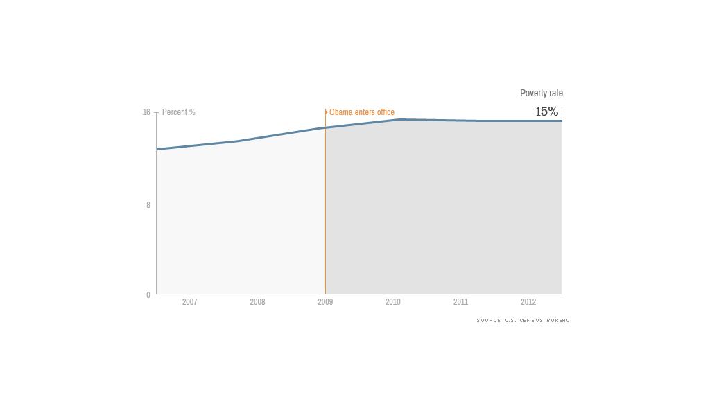 obama economy poverty rate