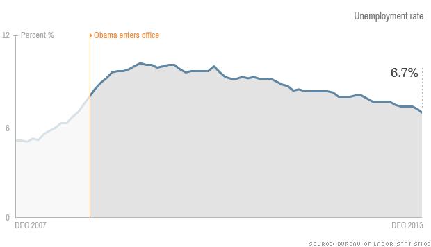 obama economy unemployment