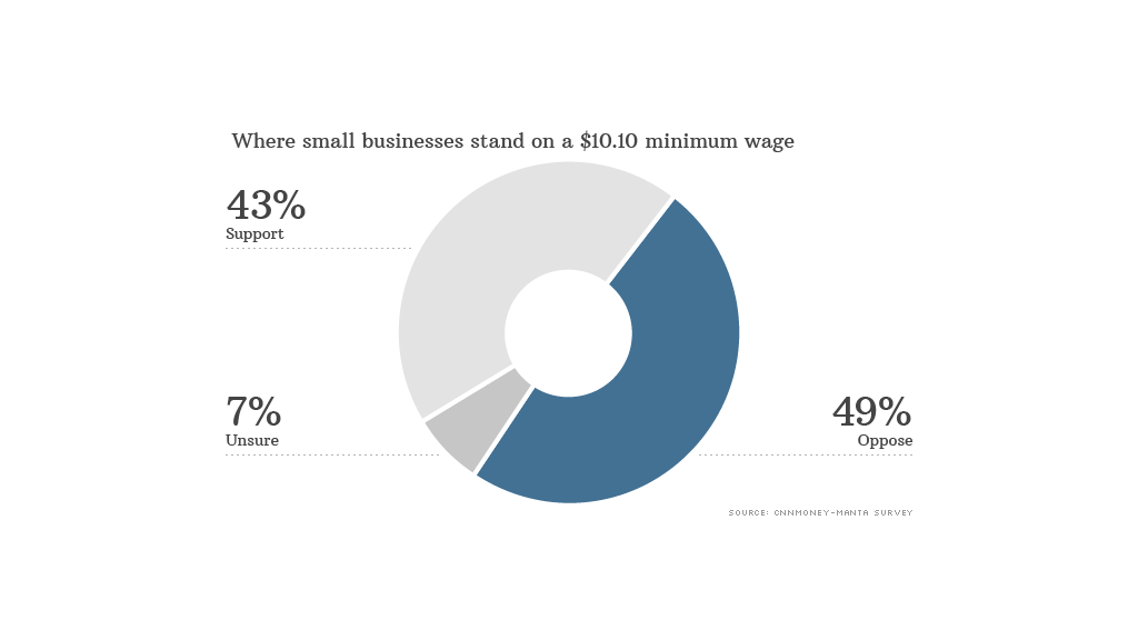 How a Minimum Wage Increase Affects Businesses | Fora ...