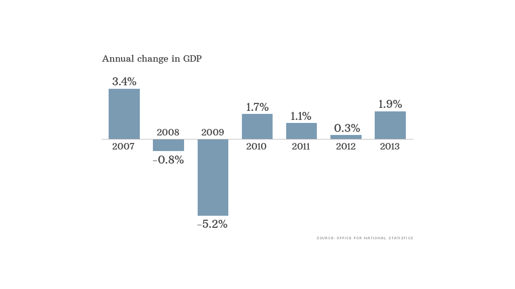 uk gdp data