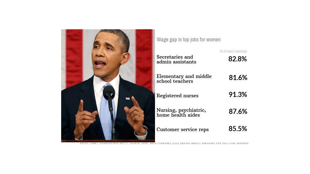 women wage gap obama