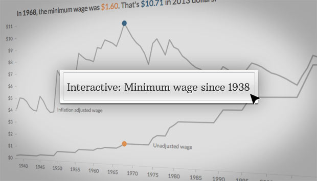 minimum wage 1938