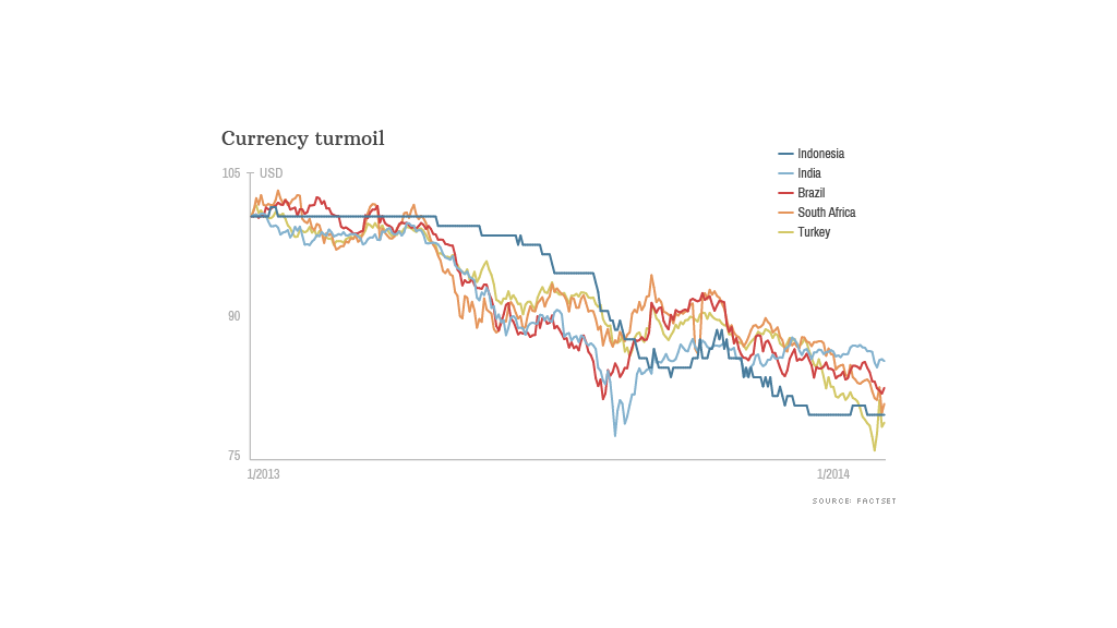 currency turmoil