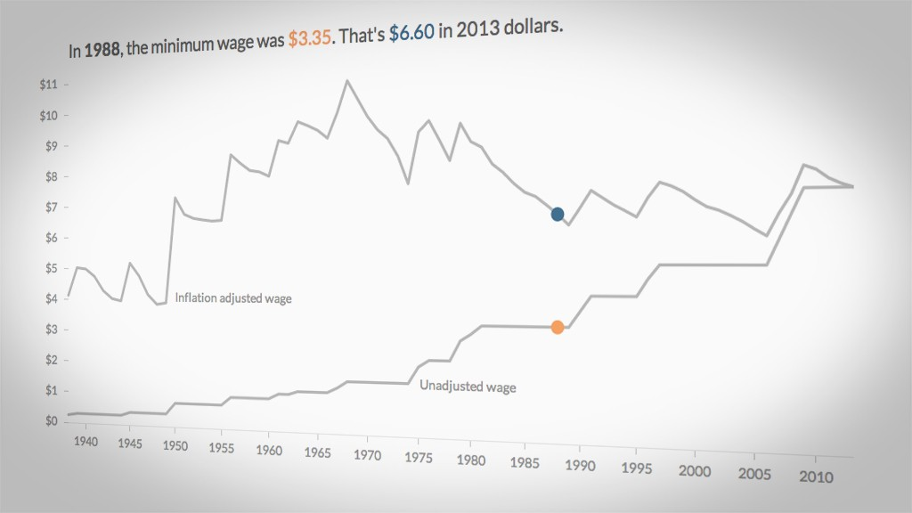 Minimum wage since 1938