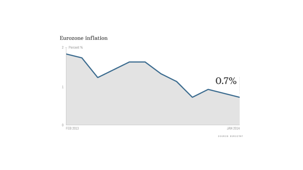 eurozone inflation data
