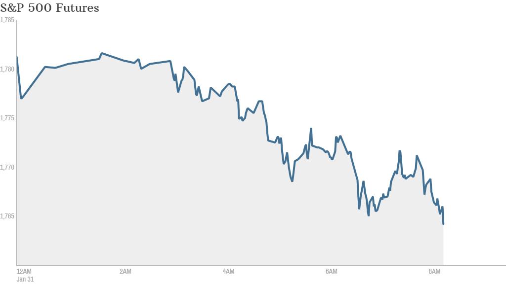 S&P 500 Futures 830
