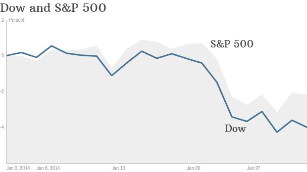 Dow SP500 YTD