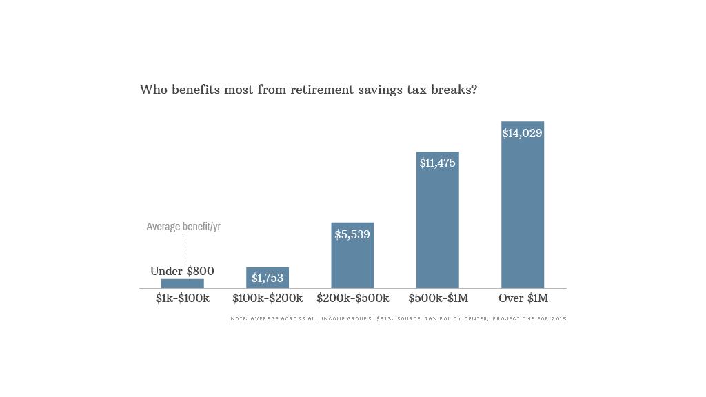 retirement tax breaks