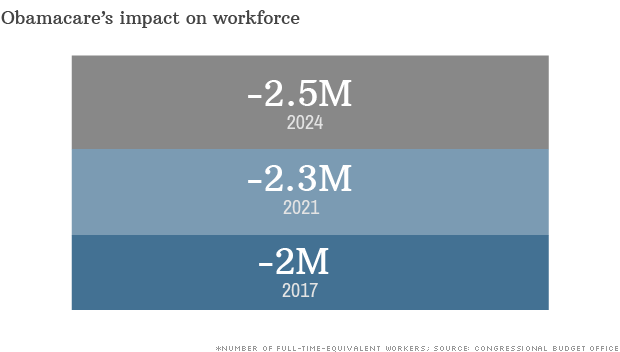 obamacare impact workforce