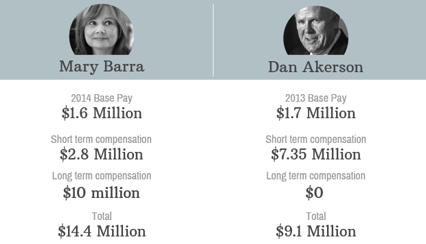 mary barra payscale 2